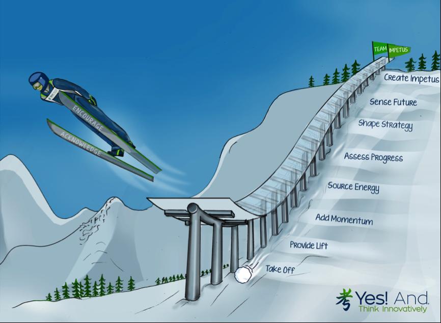Ski Jump Model to shape strategy and create impetus
