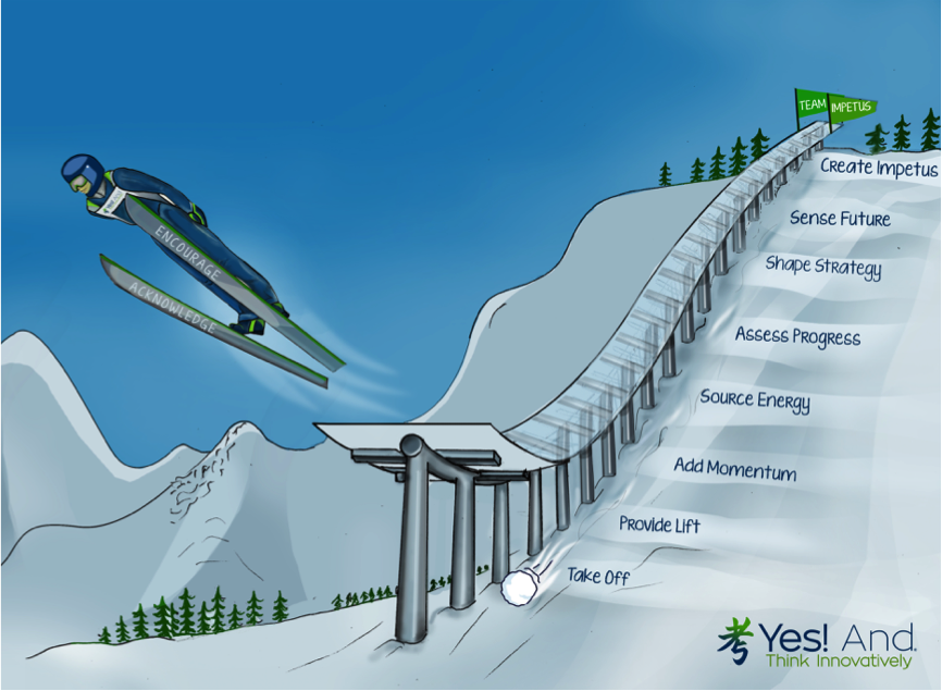 Ski Jump Model to shape strategy and create impetus